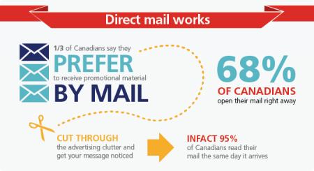 cpc_directmail-works-en